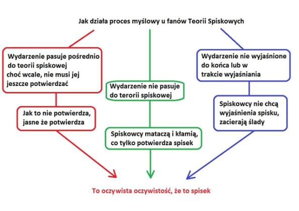 Proces myślowy fanów teorii spisku